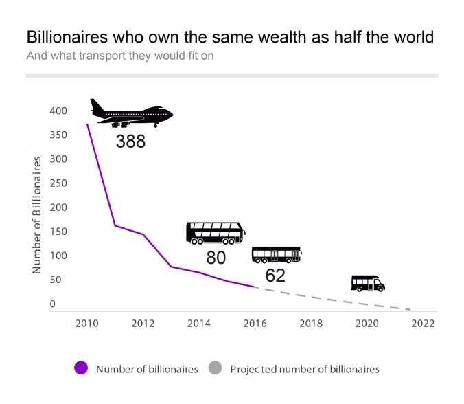 A graph showing number of billionaires in the world and what sort of transport they would fit on.